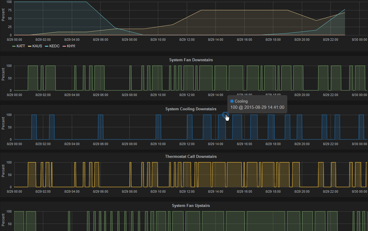 Building The Air Conditioner Controller Build A Transistor Circuit Board For Controlling Grafana Output Graph